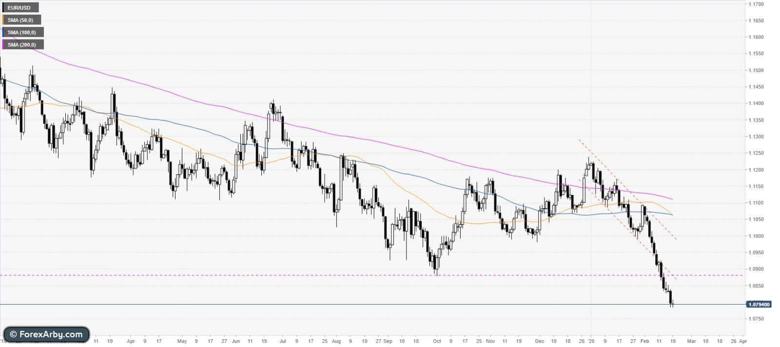 ضعف اليورو بالقرب من أدنى مستوياته في عدة سنوات