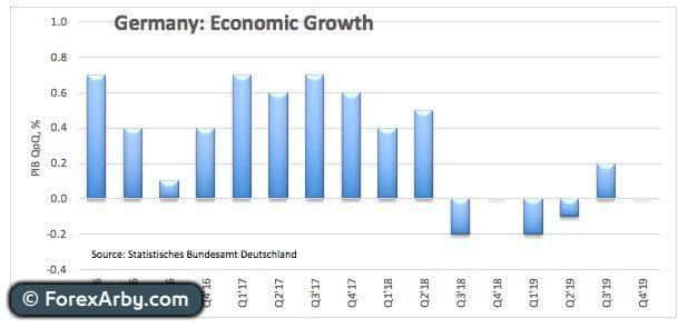 زوج يورو/دولار EUR/USD منخفض بالقرب من 1.0830 قبيل بيانات الاتحاد النقدي الأوروبي